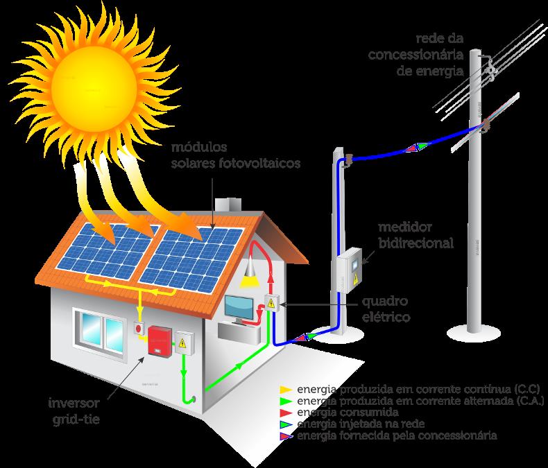 Resultado de imagem para como funciona a energia solar